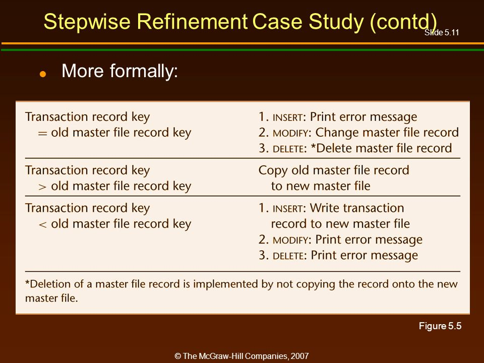 Slide 5.11 © The McGraw-Hill Companies, 2007 Stepwise Refinement Case Study (contd) More formally: Figure 5.5