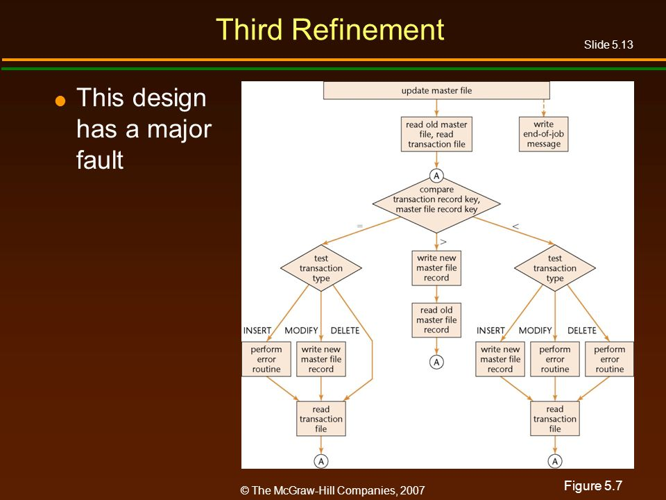 Slide 5.13 © The McGraw-Hill Companies, 2007 Third Refinement This design has a major fault Figure 5.7