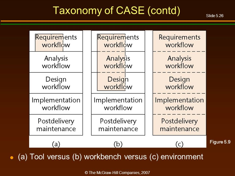 Slide 5.26 © The McGraw-Hill Companies, 2007 Taxonomy of CASE (contd) (a) Tool versus (b) workbench versus (c) environment Figure 5.9
