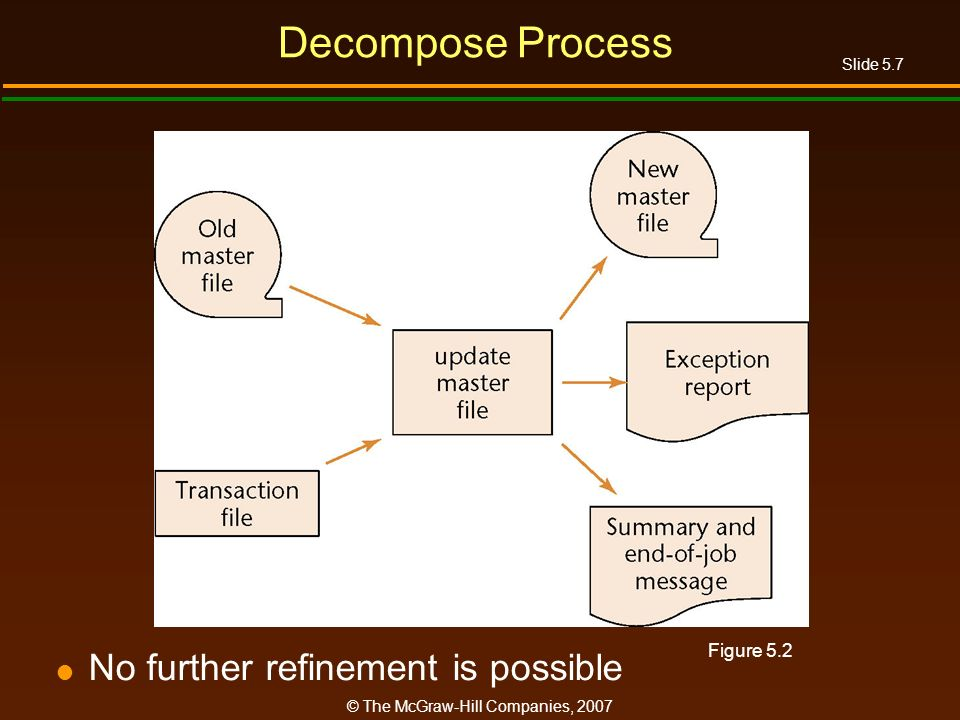 Slide 5.7 © The McGraw-Hill Companies, 2007 Decompose Process No further refinement is possible Figure 5.2