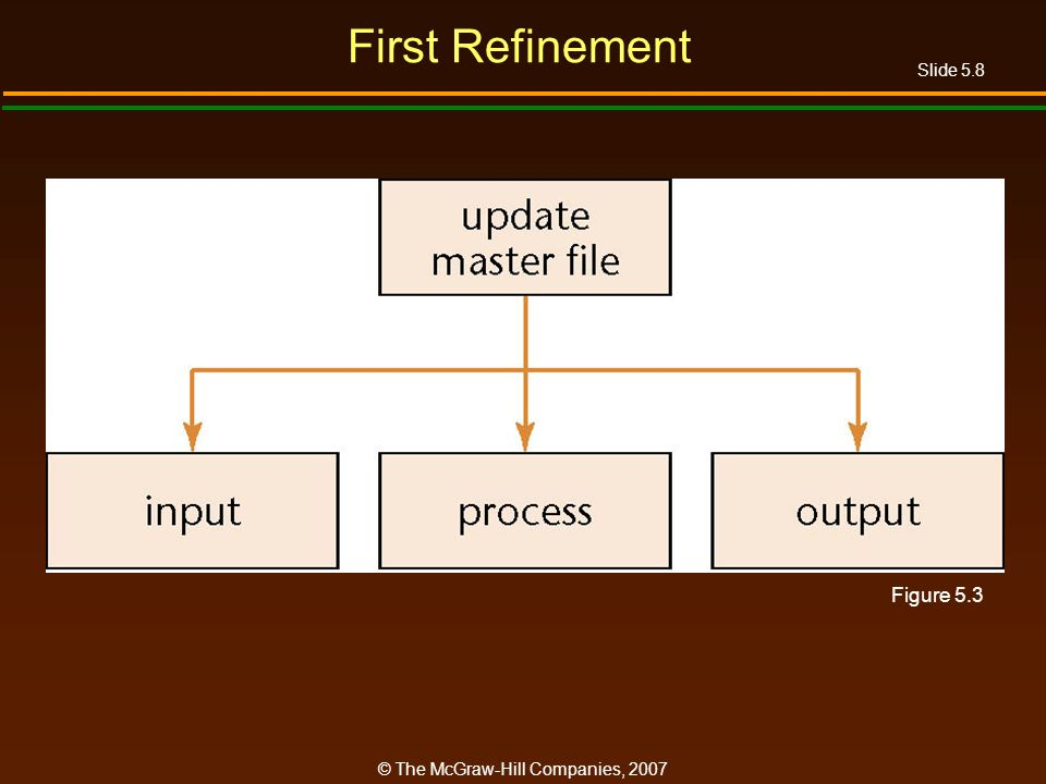 Slide 5.8 © The McGraw-Hill Companies, 2007 First Refinement Figure 5.3