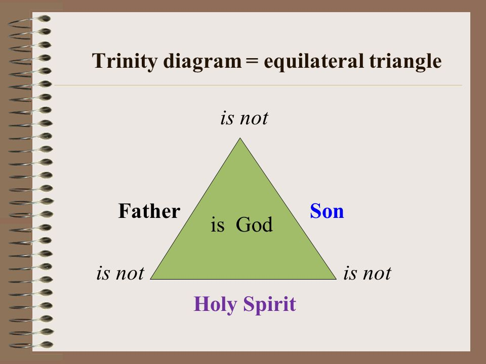 Trinity diagram = equilateral triangle is not Father Son is not is not Holy Spirit is God