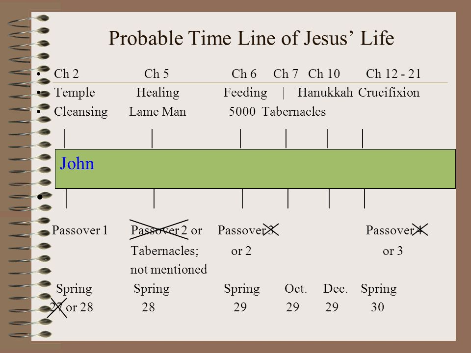 Probable Time Line of Jesus Life Ch 2 Ch 5 Ch 6 Ch 7 Ch 10 Ch Temple Healing Feeding | Hanukkah Crucifixion Cleansing Lame Man 5000 Tabernacles | | | | | | Passover 1 Passover 2 or Passover 3 Passover 4 Tabernacles; or 2 or 3 not mentioned Spring Spring Spring Oct.