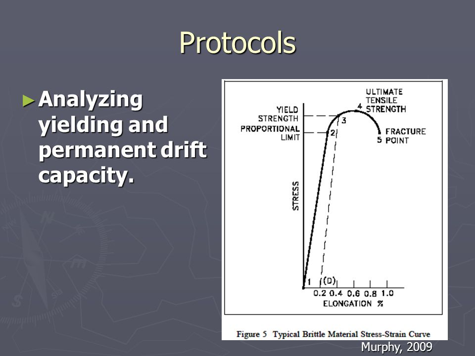 Protocols Analyzing yielding and permanent drift capacity.