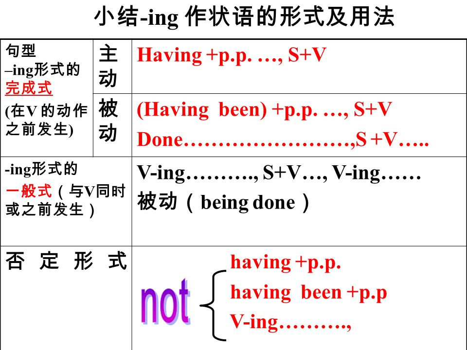 –ing ( V ) Having +p.p. …, S+V (Having been) +p.p.