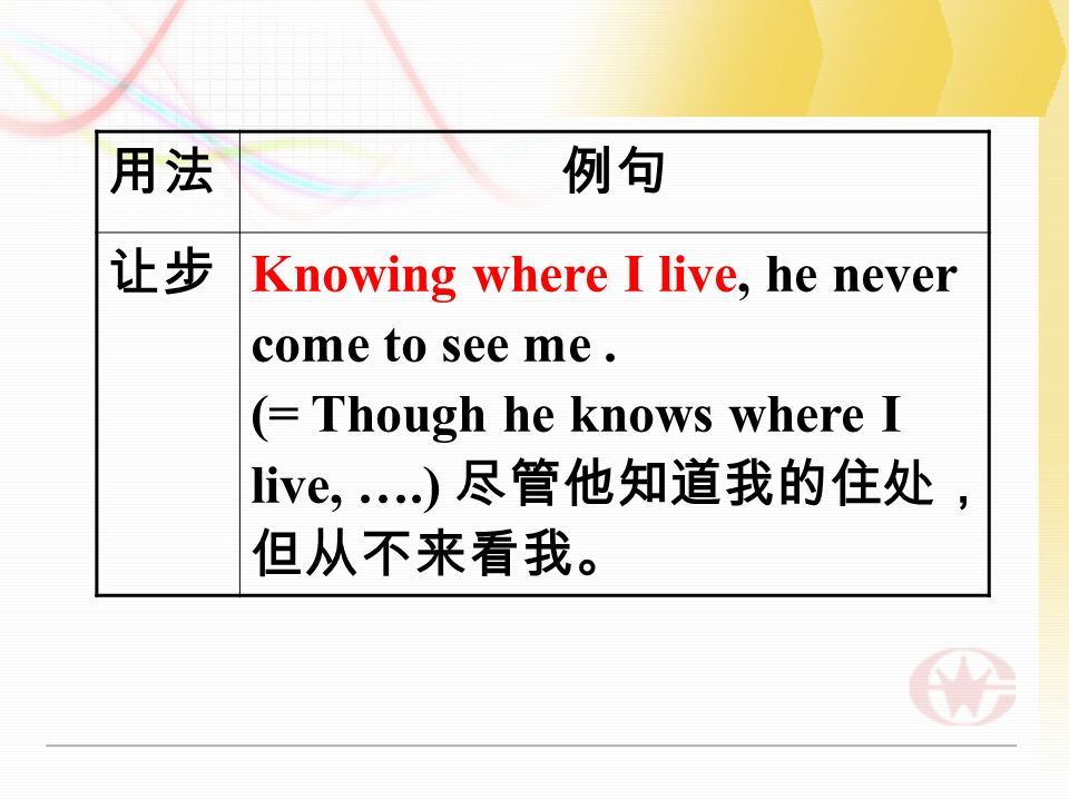 Knowing where I live, he never come to see me. (= Though he knows where I live, ….)