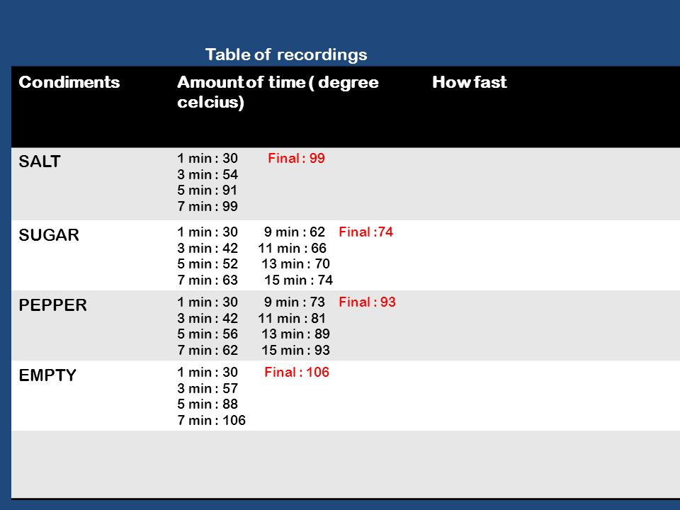Table of recordings CondimentsAmount of time ( degree celcius) How fast SALT 1 min : 30 Final : 99 3 min : 54 5 min : 91 7 min : 99 SUGAR 1 min : 30 9 min : 62 Final :74 3 min : min : 66 5 min : min : 70 7 min : min : 74 PEPPER 1 min : 30 9 min : 73 Final : 93 3 min : min : 81 5 min : min : 89 7 min : min : 93 EMPTY 1 min : 30 Final : min : 57 5 min : 88 7 min : 106
