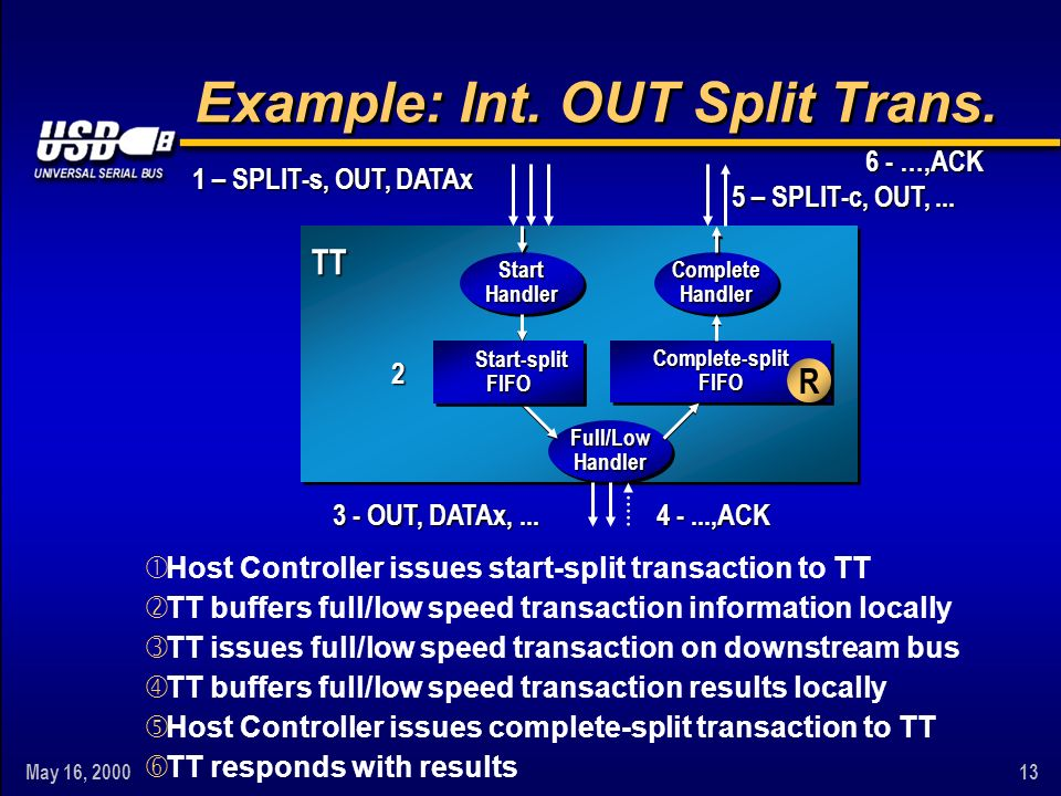 May 16, TTTT Start-split Start-splitFIFO FIFOComplete-splitFIFOComplete-splitFIFO Full/LowHandlerFull/LowHandler StartHandlerStartHandlerCompleteHandlerCompleteHandler X X2 TT buffers full/low speed transaction information locally 1 – SPLIT-s, OUT, DATAx Host Controller issues start-split transaction to TT 3 - OUT, DATAx,...