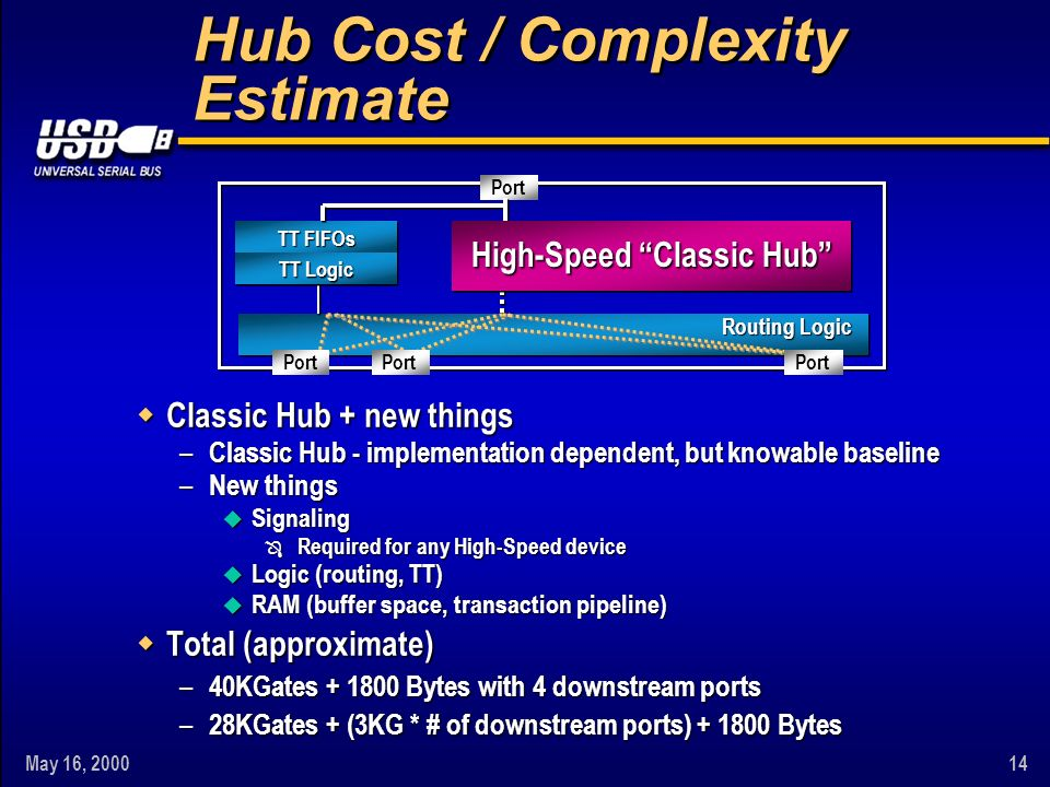 May 16, Hub Cost / Complexity Estimate w Classic Hub + new things – Classic Hub - implementation dependent, but knowable baseline – New things u Signaling Ô Required for any High-Speed device u Logic (routing, TT) u RAM (buffer space, transaction pipeline) w Total (approximate) – 40KGates Bytes with 4 downstream ports – 28KGates + (3KG * # of downstream ports) Bytes TT FIFOs TT Logic Port High-Speed Classic Hub Port Routing Logic