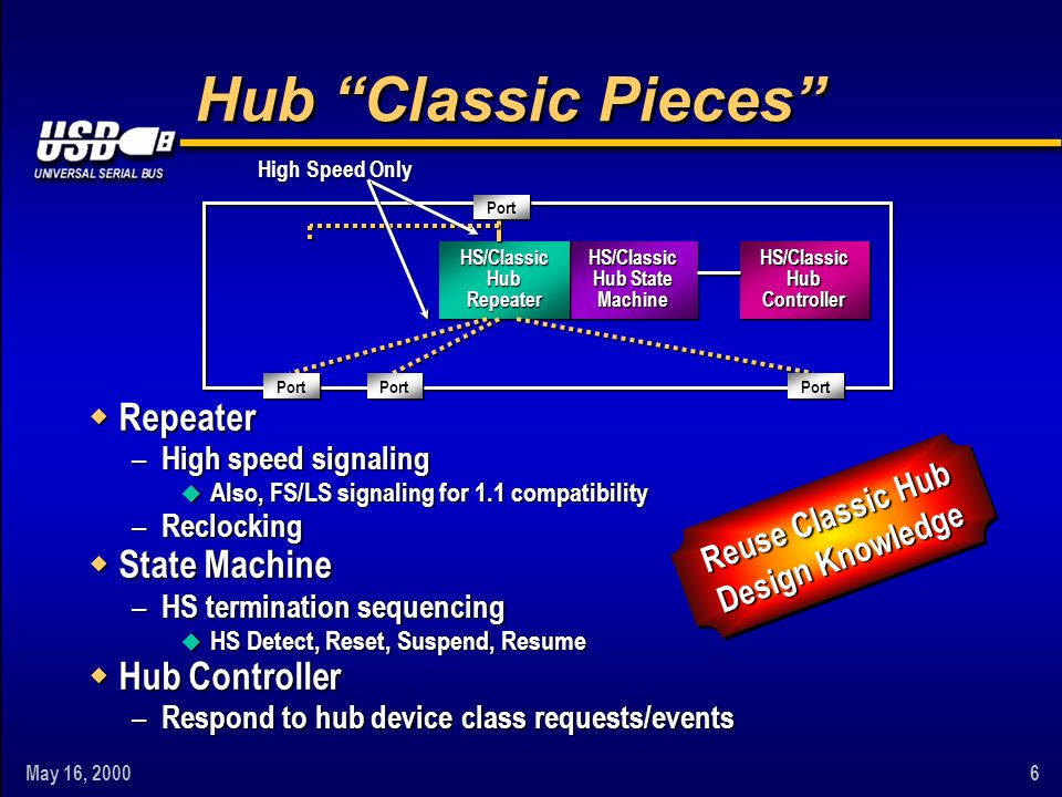 May 16, Reuse Classic Hub Design Knowledge Reuse Classic Hub Design Knowledge HS/Classic Hub State MachineHS/Classic Machine HS/Classic Hub Repeater Repeater Controller Controller High Speed Only Port Hub Classic Pieces w Repeater – High speed signaling u Also, FS/LS signaling for 1.1 compatibility – Reclocking w State Machine – HS termination sequencing u HS Detect, Reset, Suspend, Resume w Hub Controller – Respond to hub device class requests/events