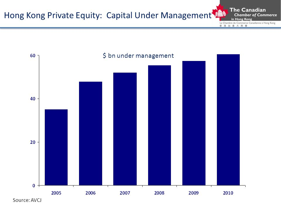 $ bn under management Source: AVCJ Hong Kong Private Equity: Capital Under Management