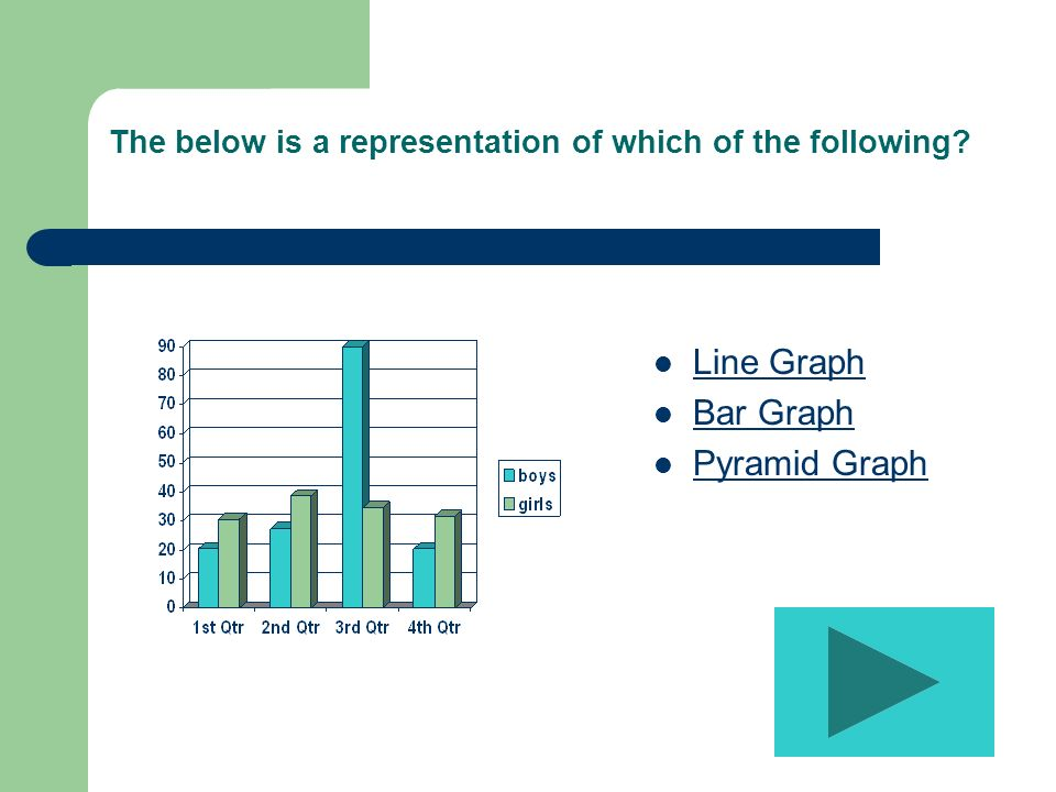 The below is a representation of which of the following Line Graph Bar Graph Pyramid Graph