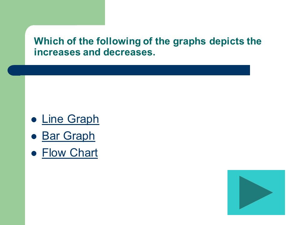 Which of the following of the graphs depicts the increases and decreases.