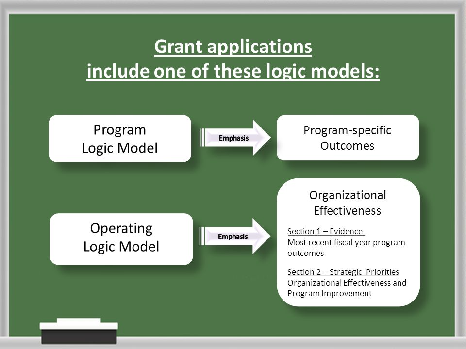 Grant applications include one of these logic models: Operating logic model - emphasis on organizational effectiveness (Section 1 is the evidence of prior fiscal year community-level impact and Section 2 is focused on improvement) Program logic model - emphasis on program specific outcomes Operating Logic Model Operating Logic Model Organizational Effectiveness Section 1 – Evidence Most recent fiscal year program outcomes Section 2 – Strategic Priorities Organizational Effectiveness and Program Improvement Organizational Effectiveness Section 1 – Evidence Most recent fiscal year program outcomes Section 2 – Strategic Priorities Organizational Effectiveness and Program Improvement Program Logic Model Program Logic Model Program-specific Outcomes Program-specific Outcomes