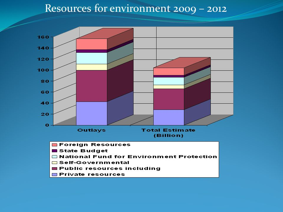 Resources for environment 2009 – 2012