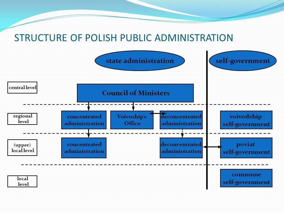 STRUCTURE OF POLISH PUBLIC ADMINISTRATION Council of Ministers concentrated administration concentrated administration Voivoships Office deconcentrated administration deconcentrated administration voivodship self-government poviat self-government commune self-government state administrationself-government central level regional level (upper) local level local level