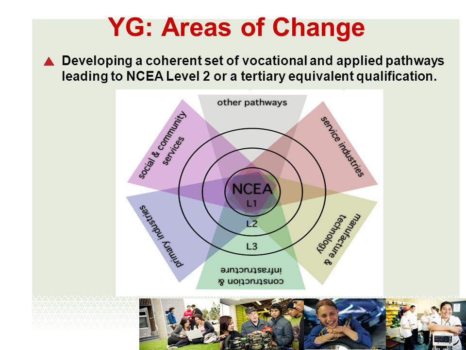 YG: Areas of Change Developing a coherent set of vocational and applied pathways leading to NCEA Level 2 or a tertiary equivalent qualification.
