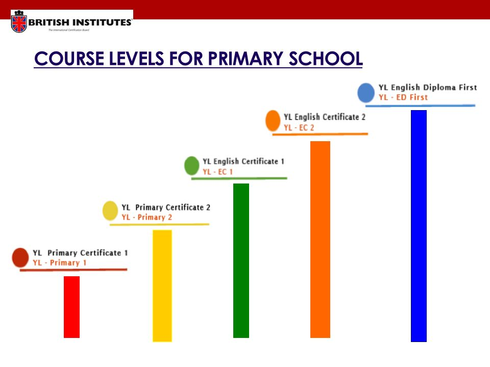 COURSE LEVELS FOR PRIMARY SCHOOL