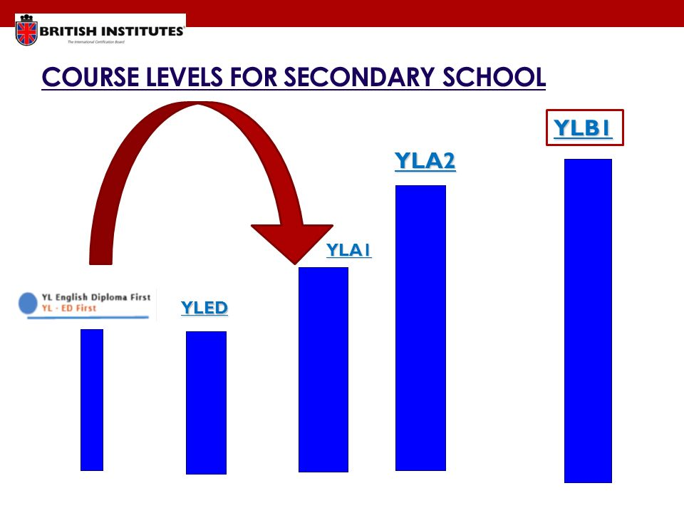 COURSE LEVELS FOR SECONDARY SCHOOL YLED YLA1 YLA2 YLB1