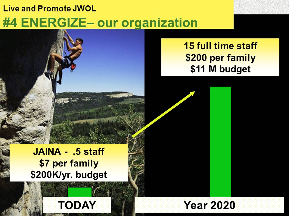 16 Live and Promote JWOL #4 ENERGIZE– our organization TODAY Year 2020 JAINA -.5 staff $7 per family $200K/yr.
