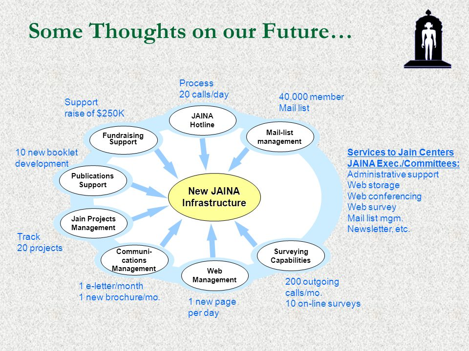 Some Thoughts on our Future… New JAINA Infrastructure Fundraising Support Publications Support Jain Projects Management Communi- cations Management Web Management Surveying Capabilities Mail-list management JAINA Hotline Support raise of $250K 1 new page per day 40,000 member Mail list 1 e-letter/month 1 new brochure/mo.
