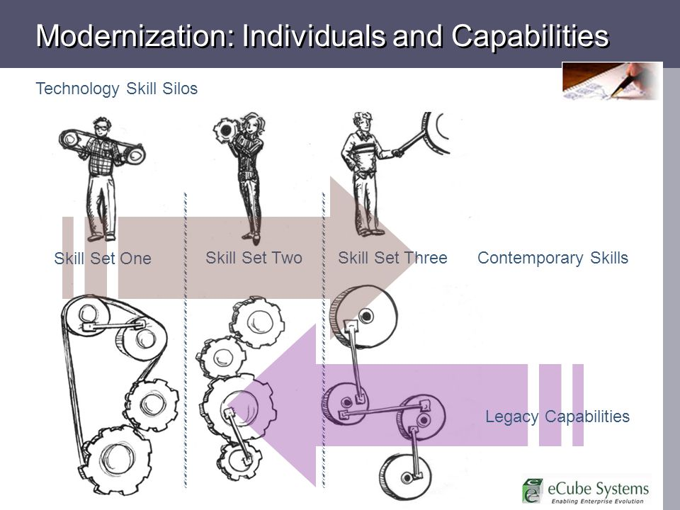 Modernization: Individuals and Capabilities Skill Set One Skill Set Two Technology Skill Silos Legacy Capabilities Skill Set Three Contemporary Skills