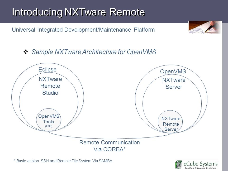 Eclipse NXTware Remote Studio OpenVMS Tools (IDE) OpenVMS NXTware Remote Server Remote Communication Via CORBA* NXTware Server Introducing NXTware Remote Sample NXTware Architecture for OpenVMS Universal Integrated Development/Maintenance Platform * Basic version: SSH and Remote File System Via SAMBA
