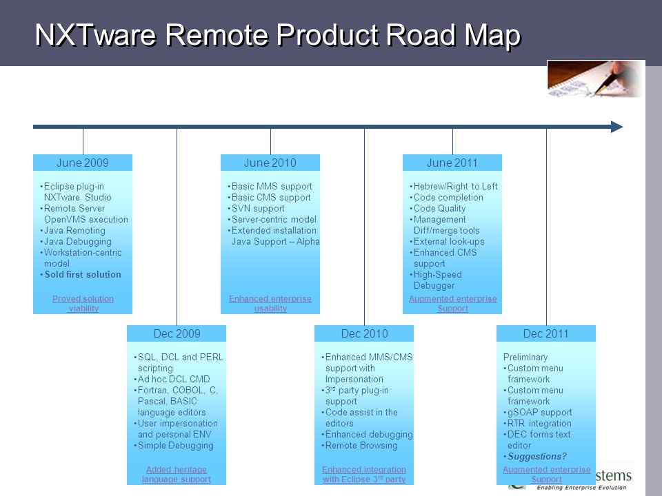 NXTware Remote Product Road Map June 2009 Eclipse plug-in NXTware Studio Remote Server OpenVMS execution Java Remoting Java Debugging Workstation-centric model Sold first solution Dec 2009 SQL, DCL and PERL scripting Ad hoc DCL CMD Fortran, COBOL, C, Pascal, BASIC language editors User impersonation and personal ENV Simple Debugging June 2010 Basic MMS support Basic CMS support SVN support Server-centric model Extended installation Java Support -- Alpha Dec 2010 Enhanced MMS/CMS support with Impersonation 3 rd party plug-in support Code assist in the editors Enhanced debugging Remote Browsing June 2011 Hebrew/Right to Left Code completion Code Quality Management Diff/merge tools External look-ups Enhanced CMS support High-Speed Debugger Proved solution viability Enhanced enterprise usability Added heritage language support Enhanced integration with Eclipse 3 rd party Augmented enterprise Support Dec 2011 Preliminary Custom menu framework gSOAP support RTR integration DEC forms text editor Suggestions.