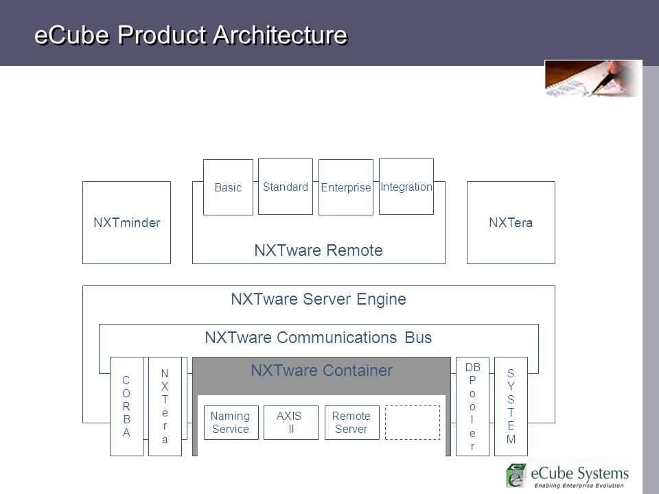 NXTware Server Engine eCube Product Architecture NXTware Communications Bus NXTware Container CORBACORBA NXTware Remote Basic Standard Integration NXTminder Enterprise NXTera NXTeraNXTera CORBACORBA NXTeraNXTera DB P o o l e r SYSTEMSYSTEM Naming Service AXIS II Remote Server