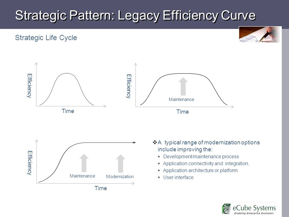 Strategic Pattern: Legacy Efficiency Curve Strategic Life Cycle Time Efficiency Time Efficiency Maintenance Time Efficiency Maintenance Modernization A typical range of modernization options include improving the: Development/maintenance process Application connectivity and integration, Application architecture or platform User interface
