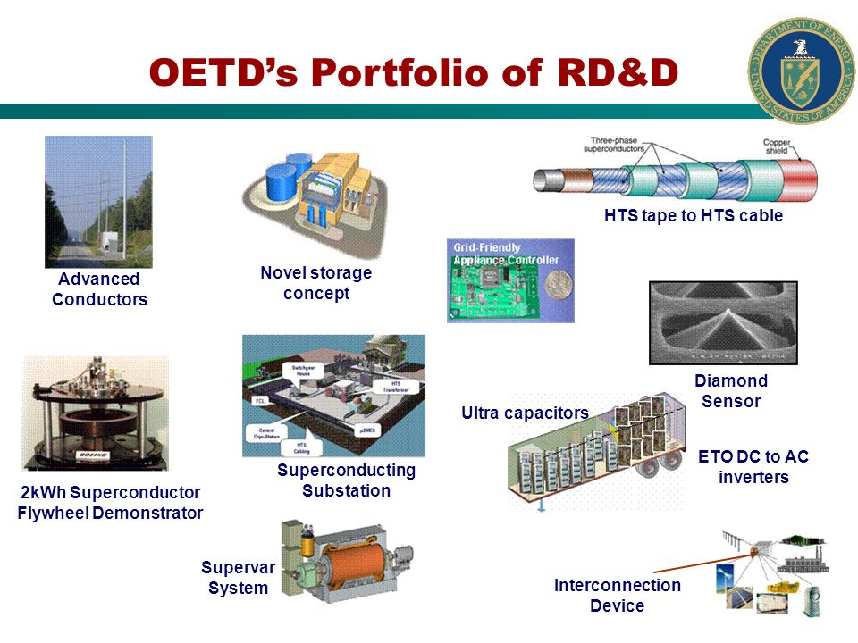 OETDs Portfolio of RD&D HTS tape to HTS cable Advanced Conductors Interconnection Device Novel storage concept Diamond Sensor 2kWh Superconductor Flywheel Demonstrator Superconducting Substation Supervar System Ultra capacitors ETO DC to AC inverters