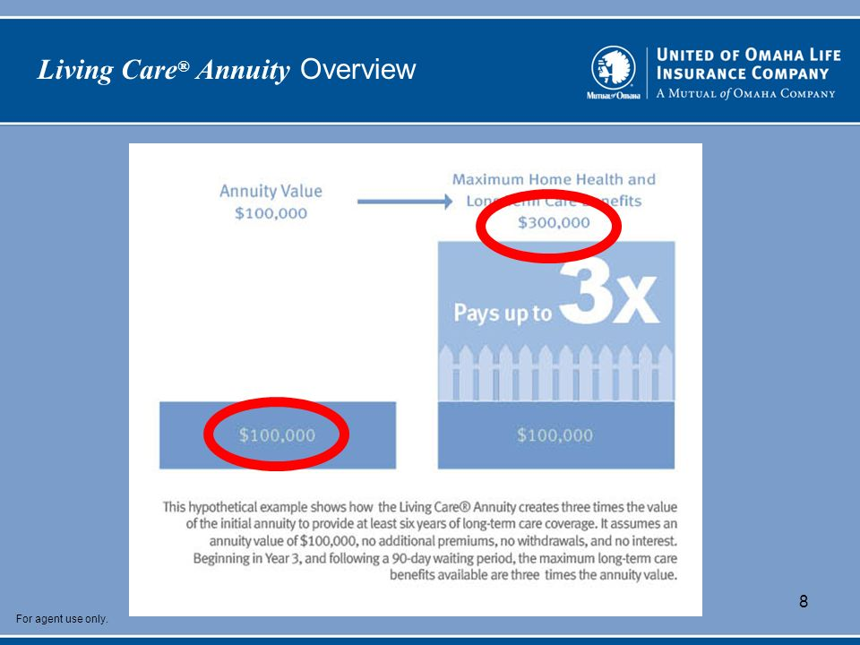 For agent use only. 8 Living Care ® Annuity Overview