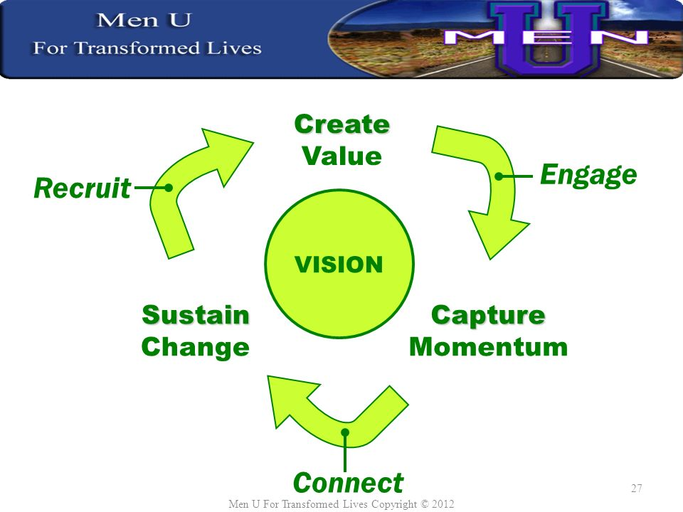 Sustain ChangeCapture Momentum Create Value VISION Recruit Engage Connect Men U For Transformed Lives Copyright ©