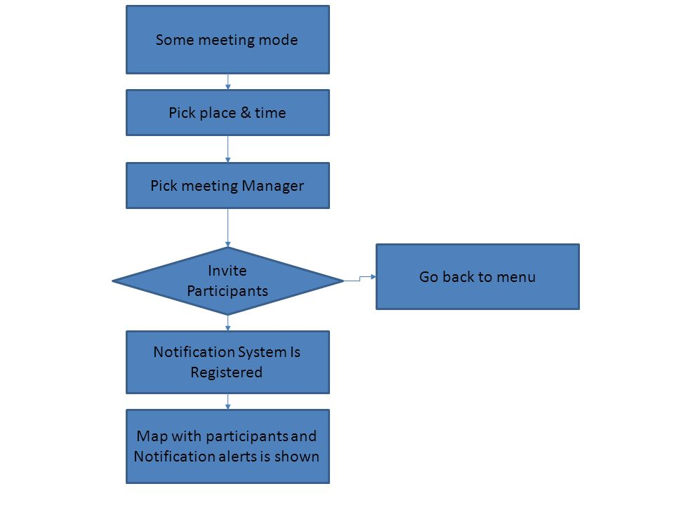 Some meeting mode Notification System Is Registered Map with participants and Notification alerts is shown Invite Participants Go back to menu Pick place & time Pick meeting Manager
