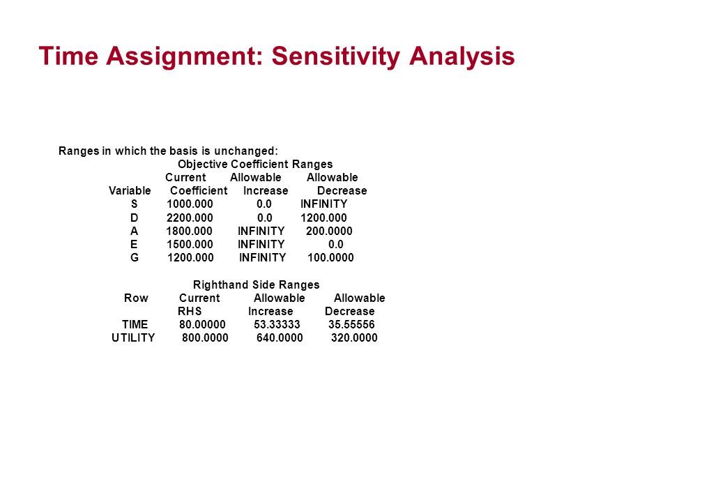 Time Assignment: Sensitivity Analysis Ranges in which the basis is unchanged: Objective Coefficient Ranges Current Allowable Allowable Variable Coefficient Increase Decrease S INFINITY D A INFINITY E INFINITY 0.0 G INFINITY Righthand Side Ranges Row Current Allowable Allowable RHS Increase Decrease TIME UTILITY