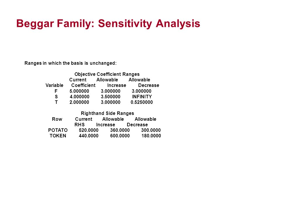 Beggar Family: Sensitivity Analysis Ranges in which the basis is unchanged: Objective Coefficient Ranges Current Allowable Allowable Variable Coefficient Increase Decrease F S INFINITY T Righthand Side Ranges Row Current Allowable Allowable RHS Increase Decrease POTATO TOKEN