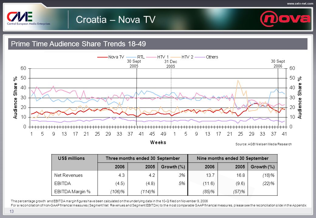 13 Croatia – Nova TV Prime Time Audience Share Trends 18-49 US$ millionsThree months ended 30 SeptemberNine months ended 30 September 20062005Growth (%)20062005Growth (%) Net Revenues4.34.23%13.716.8(18)% EBITDA(4.5)(4.8)5%(11.6)(9.6)(22)% EBITDA Margin %(106)%(114)% (85)%(57)% 2005 2006 30 Sept 2005 31 Dec 2005 30 Sept 2006 Source: AGB Nielsen Media Research The percentage growth and EBITDA margin figures have been calculated on the underlying data in the 10-Q filed on November 9, 2006 For a reconciliation of non-GAAP financial measures (Segment Net Revenues and Segment EBITDA) to the most comparable GAAP financial measures, please see the reconciliation slide in the Appendix
