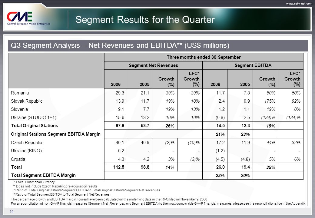 14 Segment Results for the Quarter Q3 Segment Analysis – Net Revenues and EBITDA** (US$ millions) Three months ended 30 September Segment Net RevenuesSegment EBITDA 20062005 Growth (%) LFC* Growth (%)20062005 Growth (%) LFC* Growth (%) Romania29.321.139% 11.77.850% Slovak Republic13.911.719%10%2.40.9175%92% Slovenia9.17.719%13%1.21.119%0% Ukraine (STUDIO 1+1)15.613.218% (0.8)2.5(134)% Total Original Stations67.953.726% 14.512.319% Original Stations Segment EBITDA Margin 21%23% Czech Republic40.140.9(2)%(10)%17.211.944%32% Ukraine (KINO)0.2---(1.2)--- Croatia4.34.23%(3)%(4.5)(4.8)5%6% Total112.598.814% 26.019.435% Total Segment EBITDA Margin 23%20% * Local Functional Currency ** Does not include Czech Republic pre-acquisition results ¹ Ratio of Total Original Stations Segment EBITDA to Total Original Stations Segment Net Revenues ² Ratio of Total Segment EBITDA to Total Segment Net Revenues The percentage growth and EBITDA margin figures have been calculated on the underlying data in the 10-Q filed on November 9, 2006 For a reconciliation of non-GAAP financial measures (Segment Net Revenues and Segment EBITDA) to the most comparable GAAP financial measures, please see the reconciliation slide in the Appendix