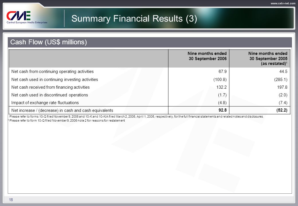 18 Summary Financial Results (3) Cash Flow (US$ millions) Nine months ended 30 September 2006 Nine months ended 30 September 2005 (as restated)¹ Net cash from continuing operating activities67.944.5 Net cash used in continuing investing activities(100.8)(285.1) Net cash received from financing activities132.2197.8 Net cash used in discontinued operations(1.7)(2.0) Impact of exchange rate fluctuations(4.8)(7.4) Net increase / (decrease) in cash and cash equivalents92.8(52.2) Please refer to forms 10-Q filed November 9, 2006 and 10-K and 10-K/A filed March 2, 2006, April 1, 2005, respectively, for the full financial statements and related notes and disclosures.