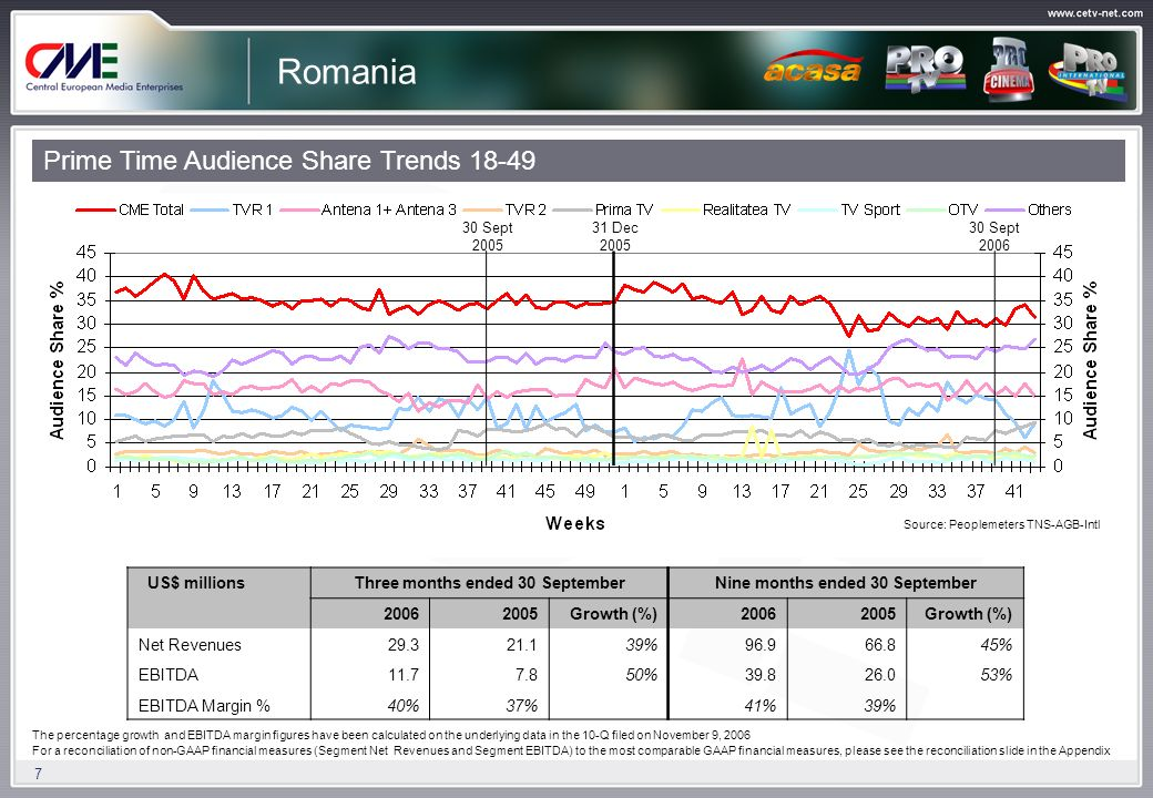 7 Romania Prime Time Audience Share Trends 18-49 US$ millionsThree months ended 30 SeptemberNine months ended 30 September 20062005Growth (%)20062005Growth (%) Net Revenues29.321.139%96.966.845% EBITDA11.77.850%39.826.053% EBITDA Margin %40%37% 41%39% 30 Sept 2006 30 Sept 2005 31 Dec 2005 Source: Peoplemeters TNS-AGB-Intl The percentage growth and EBITDA margin figures have been calculated on the underlying data in the 10-Q filed on November 9, 2006 For a reconciliation of non-GAAP financial measures (Segment Net Revenues and Segment EBITDA) to the most comparable GAAP financial measures, please see the reconciliation slide in the Appendix