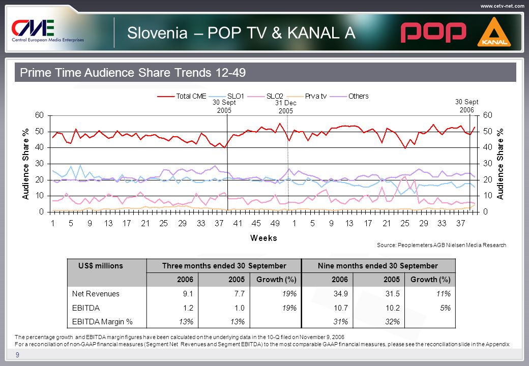 9 Slovenia – POP TV & KANAL A Prime Time Audience Share Trends 12-49 US$ millionsThree months ended 30 SeptemberNine months ended 30 September 20062005Growth (%)20062005Growth (%) Net Revenues9.17.719%34.931.511% EBITDA1.21.019%10.710.25% EBITDA Margin %13% 31%32% 2005 2006 30 Sept 2006 30 Sept 2005 31 Dec 2005 30 Sept 2006 Source: Peoplemeters AGB Nielsen Media Research The percentage growth and EBITDA margin figures have been calculated on the underlying data in the 10-Q filed on November 9, 2006 For a reconciliation of non-GAAP financial measures (Segment Net Revenues and Segment EBITDA) to the most comparable GAAP financial measures, please see the reconciliation slide in the Appendix