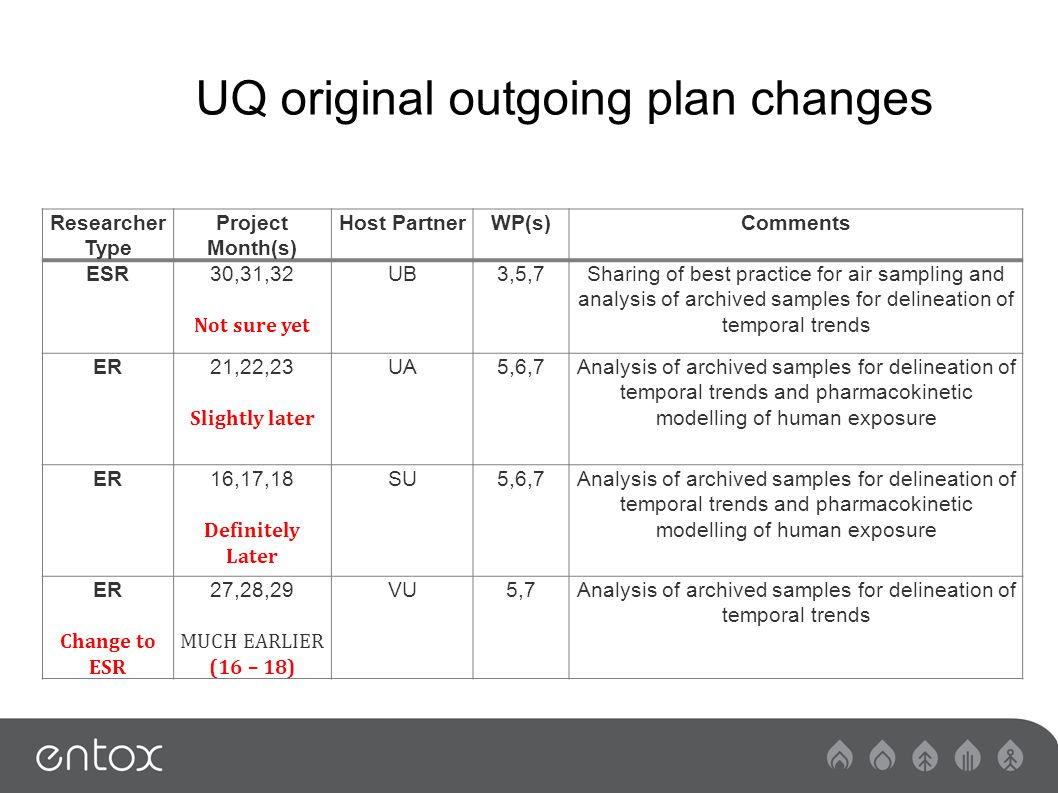 UQ original outgoing plan changes Researcher Type Project Month(s) Host PartnerWP(s)Comments ESR30,31,32 Not sure yet UB3,5,7Sharing of best practice for air sampling and analysis of archived samples for delineation of temporal trends ER21,22,23 Slightly later UA5,6,7Analysis of archived samples for delineation of temporal trends and pharmacokinetic modelling of human exposure ER16,17,18 Definitely Later SU5,6,7Analysis of archived samples for delineation of temporal trends and pharmacokinetic modelling of human exposure ER Change to ESR 27,28,29 MUCH EARLIER (16 – 18) VU5,7Analysis of archived samples for delineation of temporal trends
