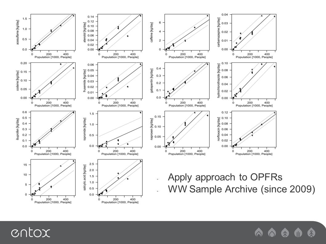- Apply approach to OPFRs - WW Sample Archive (since 2009)