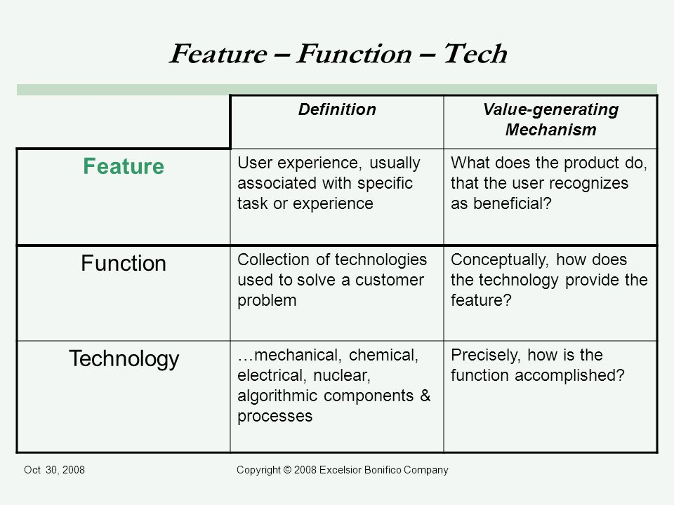 Oct 30, 2008Copyright © 2008 Excelsior Bonifico Company Feature – Function – Tech DefinitionValue-generating Mechanism Feature User experience, usually associated with specific task or experience What does the product do, that the user recognizes as beneficial.