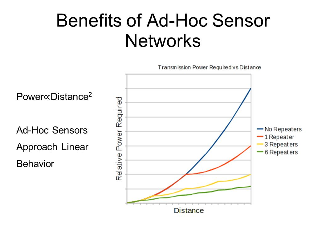 Benefits of Ad-Hoc Sensor Networks Power Distance 2 Ad-Hoc Sensors Approach Linear Behavior