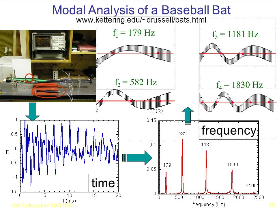UW Colloquium 10/31/05 15 Modal Analysis of a Baseball Bat www.kettering.edu/~drussell/bats.html frequency time f 1 = 179 Hz f 2 = 582 Hz f 3 = 1181 Hz f 4 = 1830 Hz