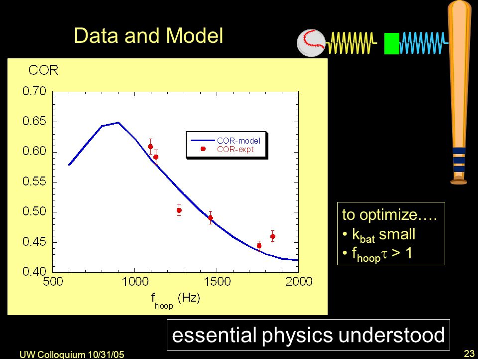 UW Colloquium 10/31/05 23 Data and Model to optimize….