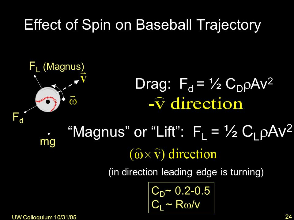UW Colloquium 10/31/05 24 Effect of Spin on Baseball Trajectory Drag: F d = ½ C D Av 2 Magnus or Lift: F L = ½ C L Av 2 mg FdFd F L (Magnus) C D ~ 0.2-0.5 C L ~ R /v (in direction leading edge is turning)
