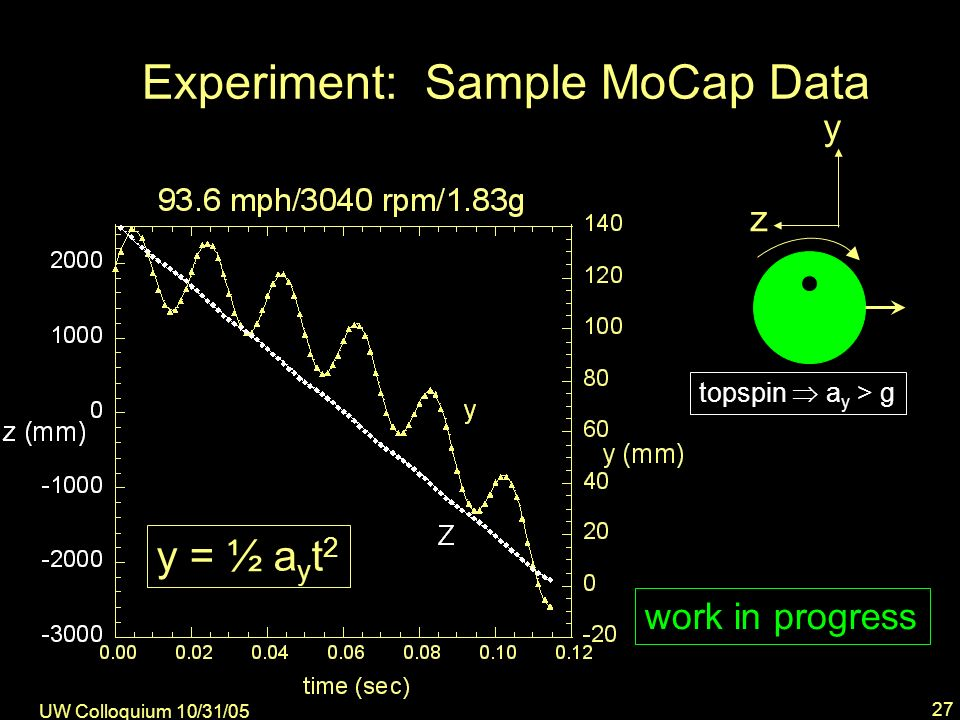 UW Colloquium 10/31/05 27 Experiment: Sample MoCap Data y z topspin a y > g y = ½ a y t 2 work in progress