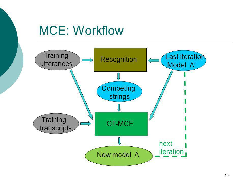 MCE: Workflow 17 Training utterances Last iteration Model Λ Recognition GT-MCE Training transcripts Competing strings New model Λ next iteration